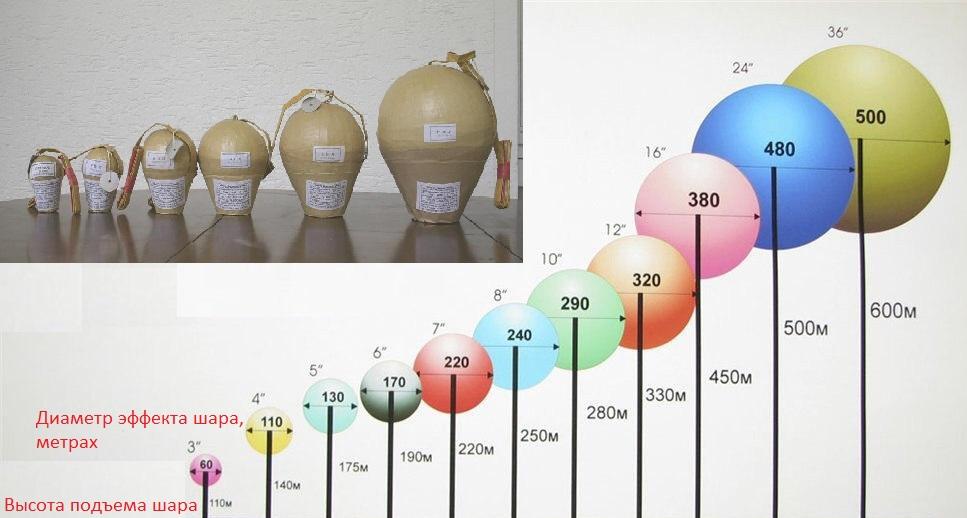 Таблица зависимости от диаметра шара